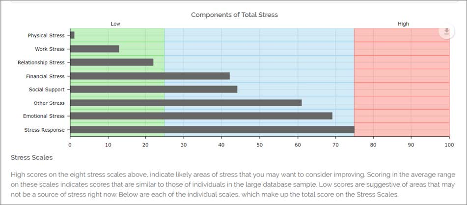 Stress and Well-Being Assessment: Stress
